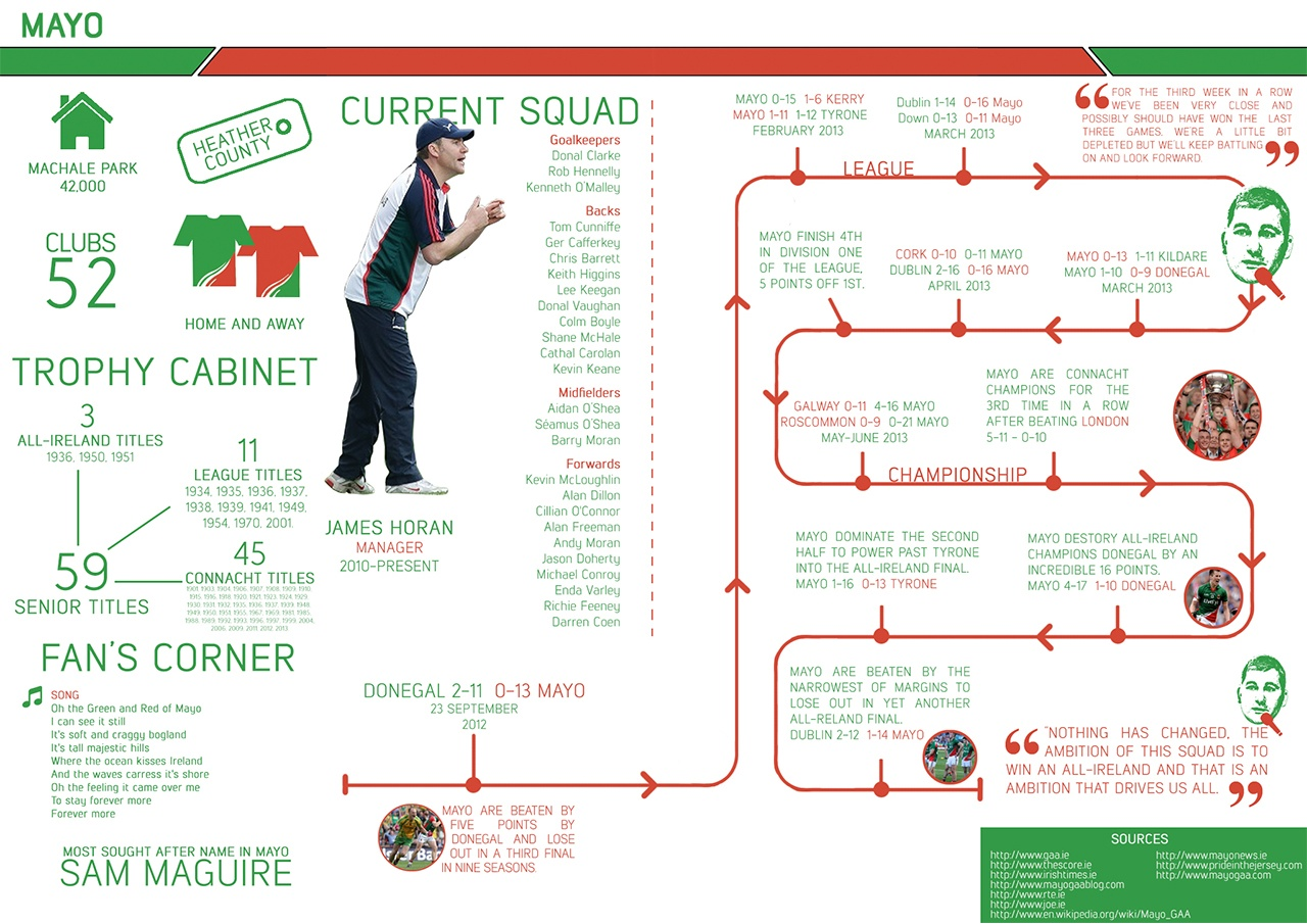Mayo Infographic