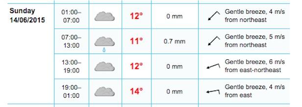 Salthill forecast