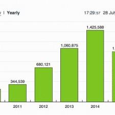 Mayo GAA Blog Page Views Yearly