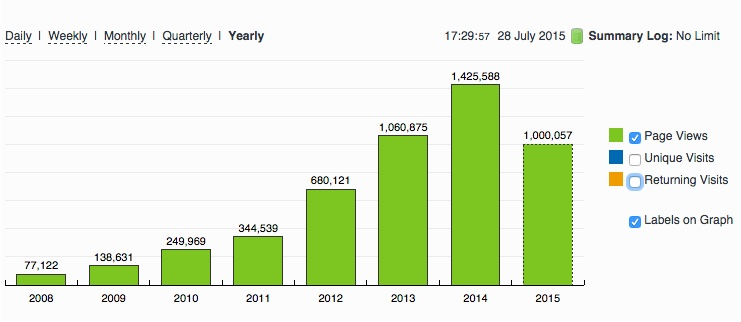 Mayo GAA Blog Page Views Yearly