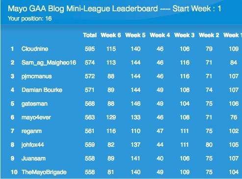 Predicition mini-league leaderboard 23062016