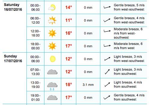 Castlebar forecast