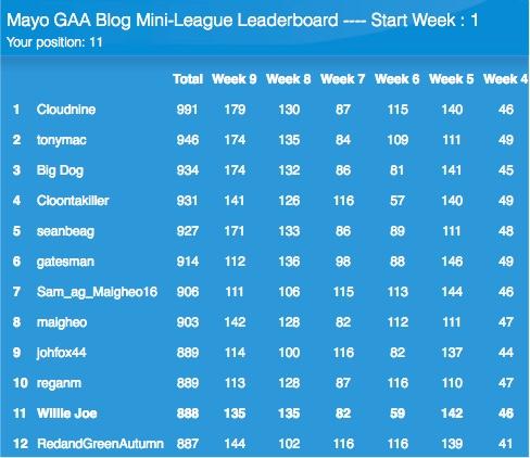 Mini-League leaderboard