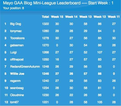 Facetheball mini-league table 03092016